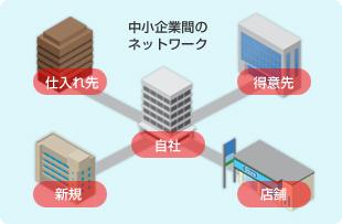 中小企業間のネットワーク