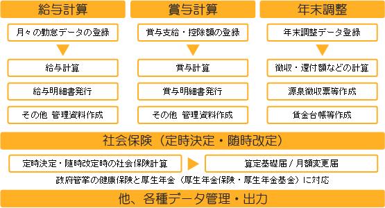 Main給与管理 フロー図